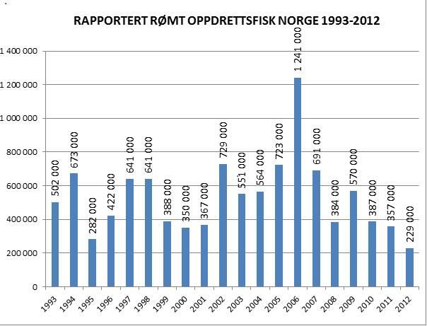 Rapportert rømt oppdrettsfisk Norge 1992-2012