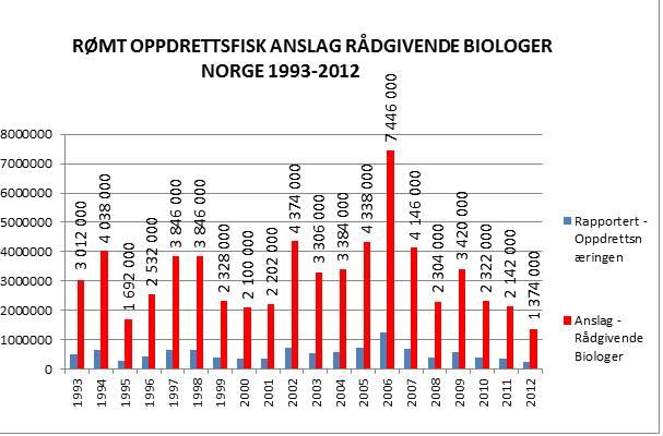 Rømt oppdrettsfisk anslag rådgivende biologer Norge 1993-2012